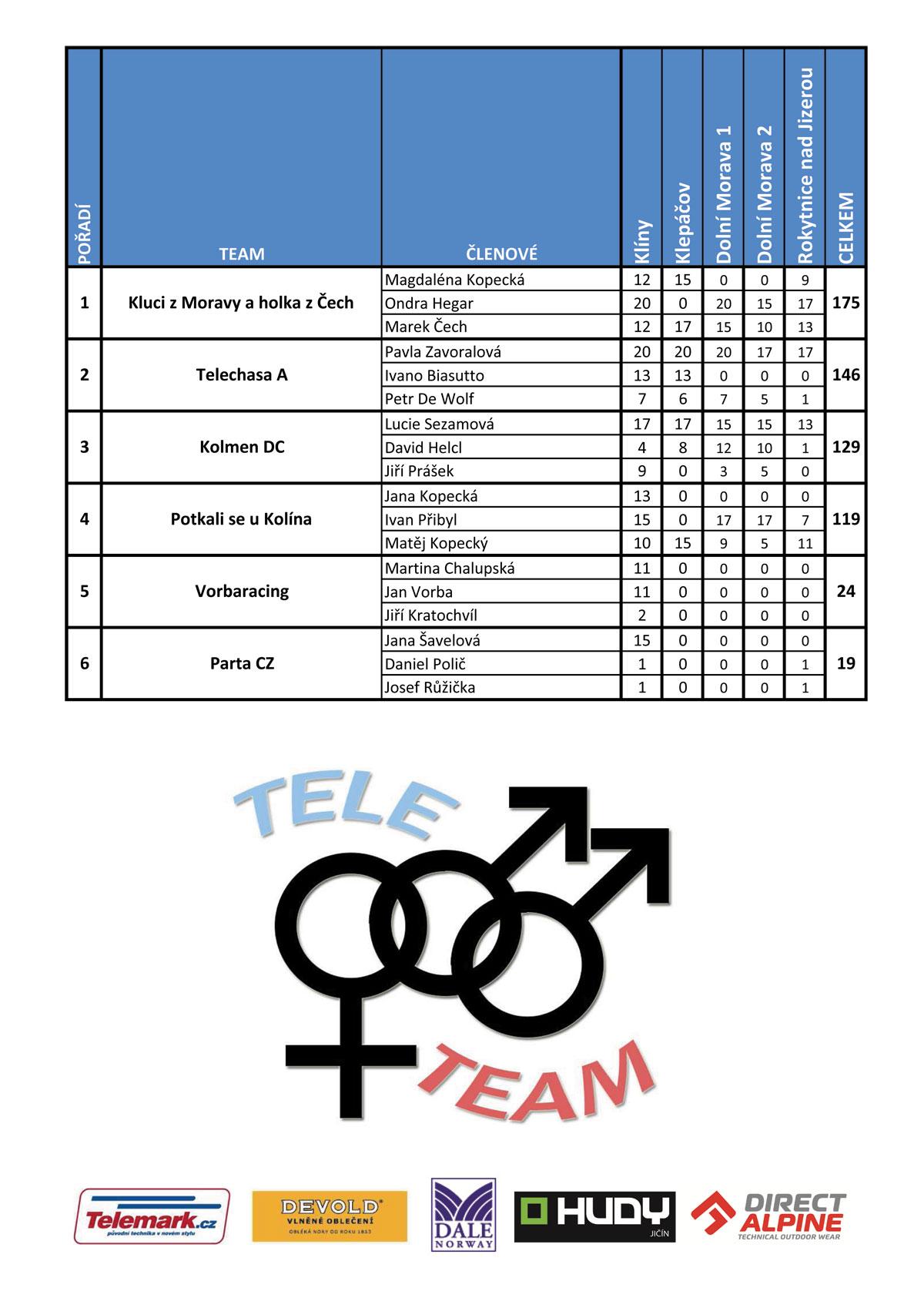 vysledky_ctp_2015_team